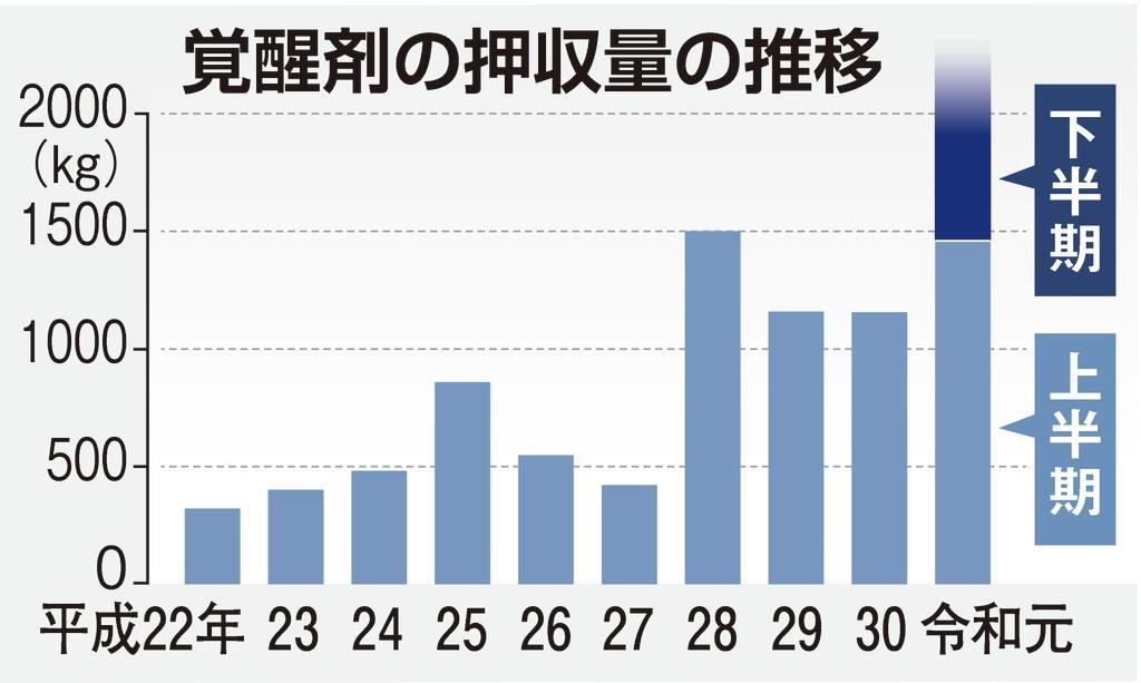 覚醒剤の年間押収量 過去最多の2000キロ超え 全国の税関