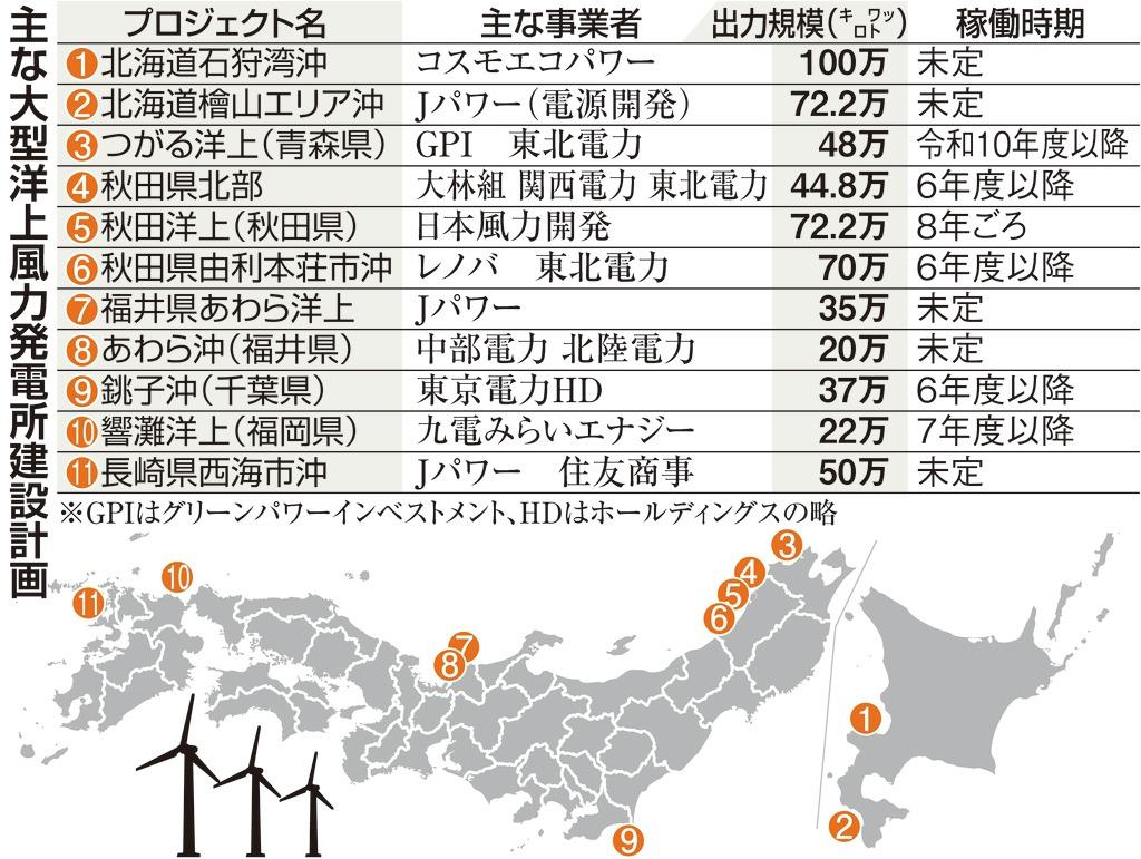 動き出す国内大型洋上風力発電 原発1基分の大型プロジェクトも