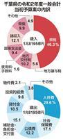 防災・減災対策に520億円 千葉県新年度当初予算案 一般会計最大1兆8195億円