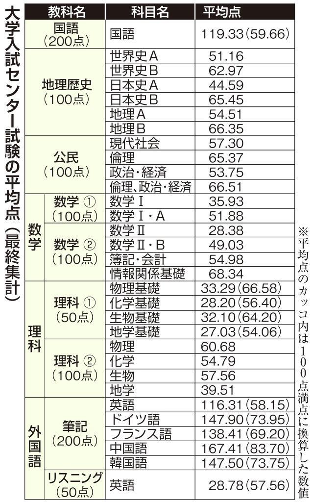センター試験平均点最終集計 18科目で昨年下回る - 産経ニュース