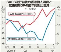 【田村秀男のお金は知っている】「新型ウイルス、経済への衝撃」にだまされるな! 災厄自体…