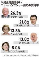 【米大統領選】バイデン氏挽回へ懸命 民主党ニューハンプシャー州で候補者討論会