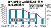 かんぽ、新規契約が半減 不正販売響く 4~12月