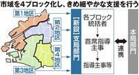 教育委員会を4ブロック化 大阪市、学力向上へ学校支援