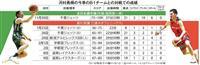 スーパー高校生が日本バスケを変える 18歳Bリーガー河村勇輝