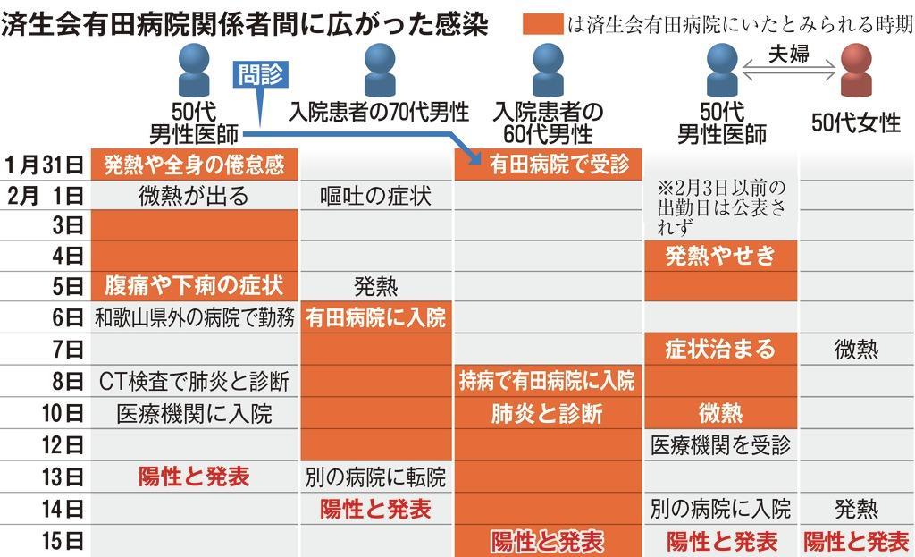 県 速報 和歌山 コロナ ウイルス