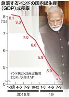 インド与党に逆風 地方選3連敗、「ヒンズー至上主義」「経済減速」で支持離れ
