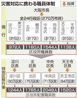 大阪都構想実現で災害対応職員1・5倍 大阪府市算出