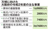 大阪万博の準備加速、緑化による猛暑対策に3・7億円 大阪府予算案