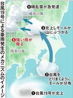 昨年の台風19号、積乱雲「形成層」が流入で豪雨に 京都大防災研が解明