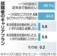 【就活リサーチ】「転職でキャリアアップ」が「定年まで」と同率に