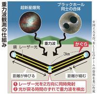 宇宙のゆがみ観測「かぐら」稼働 超新星爆発など重力波で解明へ