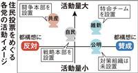 大阪都構想にも新型コロナの影響…維新は「冷静さ」を重視