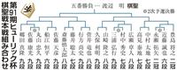第91期ヒューリック杯棋聖戦 本戦組み合わせ決まる 藤井七段の初戦は斎藤八段