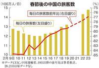 """【田村秀男のお金は知っている】""""世界の工場""""中国で人の足止まった 「グローバル経済がお…"""