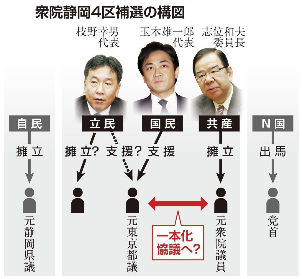 衆院静岡4区補選 野党一本化が難航、立民内に独自候補擁立論 - 産経 ...