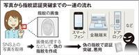 ピースサインから指紋、瞳に最寄り駅 SNSから盗まれる個人情報