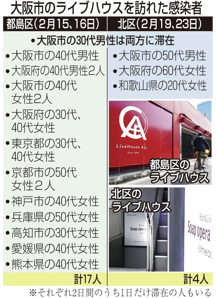 大阪 ライブ ハウス ark