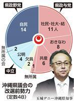 沖縄県議選まで3カ月 与党目指す自民、玉城知事の「反辺野古」左右