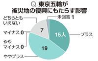 【復興五輪首長アンケート】プラスの影響8割、風化感じるは9割 復興進捗、福島でばらつき