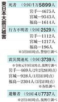 東日本大震災から9年 4万7737人が今も避難生活