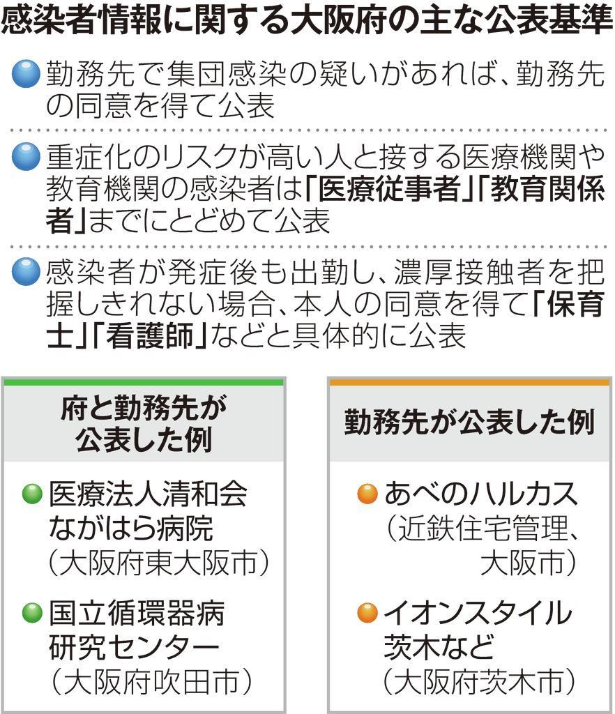 コロナ ウィルス 感染 者 大阪 新型コロナウィルス感染者の発生について