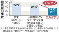 【知ってる?!】ロカボ(2)おいしい低糖質麺を開発