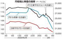 【田村秀男のお金は知っている】消費税増税で家計は衰弱…「円高・株安」は庶民の息の根止め…