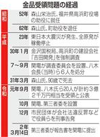 75人に金品、総額3・6億円に 関電第三者委が報告書提出