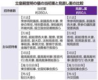 立皇嗣の礼の「饗宴の儀」は中止 政府式典委員会が決定