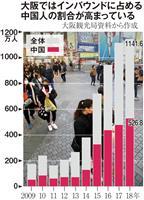 新型コロナで激震 「中国依存」止まらなかった関西経済