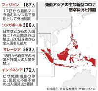 新型コロナ、東南アジアで相次ぐ規制強化 1週間で感染者3倍以上、高まる危機感
