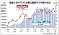 【田村秀男のお金は知っている】今や「国内最大の株式投資家」日銀という異常…ETF買い入…