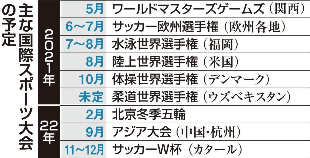 東京五輪、延期なら再来年? 来年は世界水泳・陸上…日程調整難しく