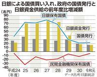 【田村秀男の日曜経済講座】やはり消費税大型減税しかない 財政、金融に両輪をフル稼働させ…