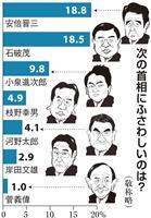 【産経・FNN合同世論調査】ポスト安倍、首相本人が再浮上、自民支持層では石破氏に大差