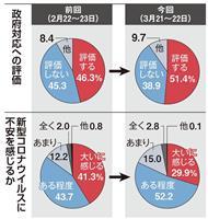 【産経・FNN合同世論調査】新型コロナの政府対応、野党も評価