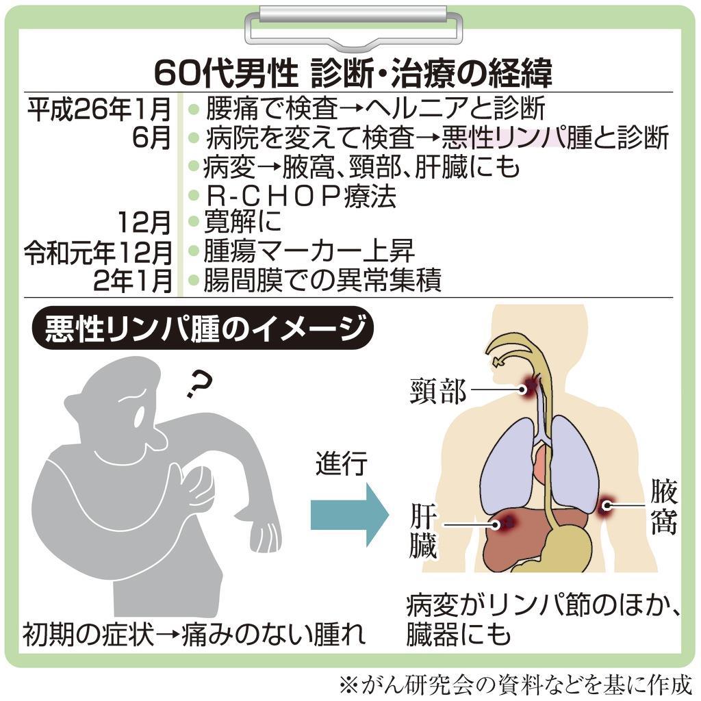 悪性 リンパ腫 血液 検査