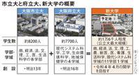 大阪府大・市大統合案を府議会で可決、4年度新大学開学へ