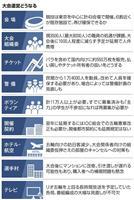 東京五輪・パラ、1年延期でどうなる