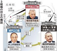 山口組と神戸山口組、6府県で特定抗争指定延長