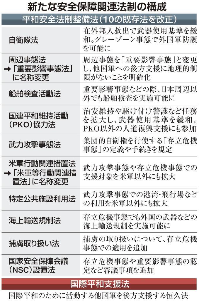 【安保関連法施行4年】「戦争法」「徴兵制」の批判は沈静化
