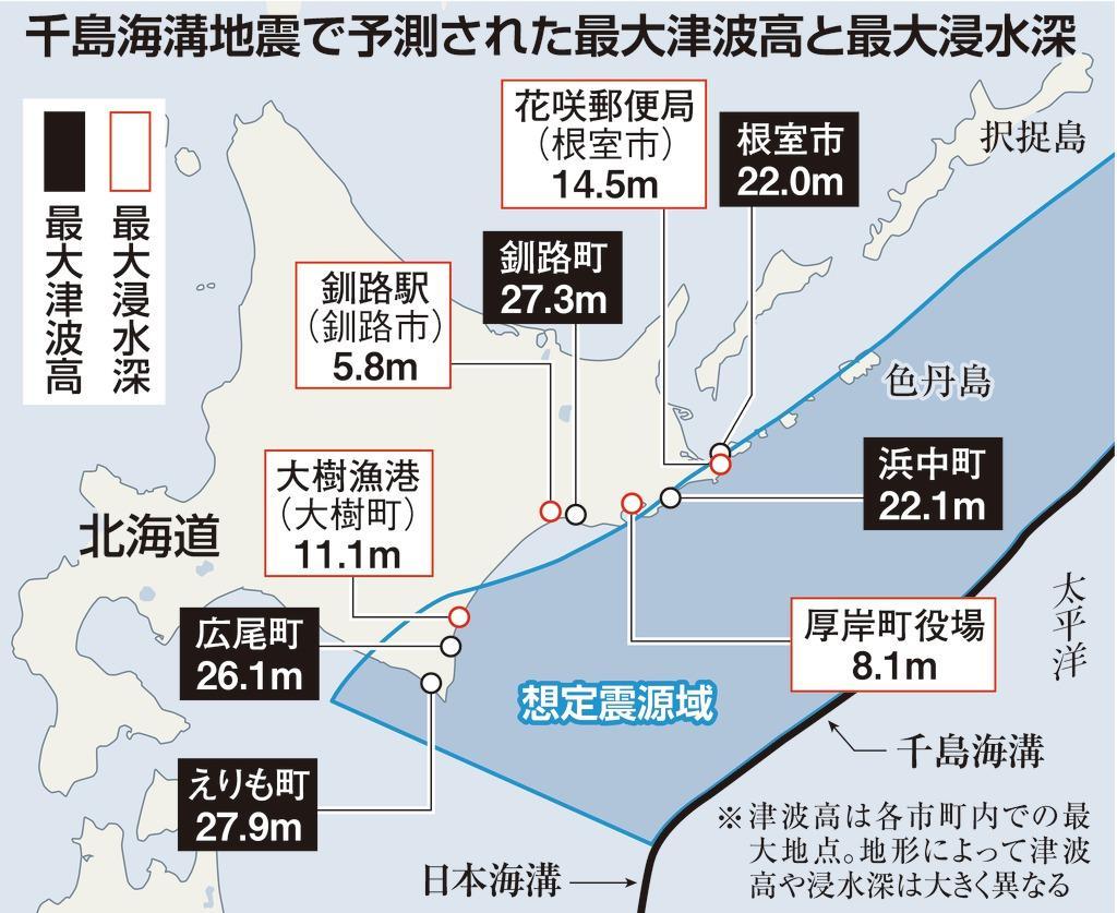 〈独自〉北海道沖で津波28メートル予測 千島海溝地震で最大級…
