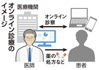 【経済インサイド】鳴かず飛ばずのオンライン診療 新型コロナでにわかに注目