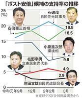 自民・石破元幹事長、次期首相へ自信深めるも足下固まらず