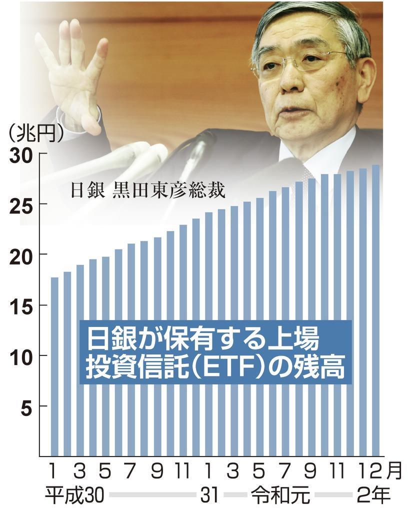 【経済インサイド】新型コロナ、日銀・黒田総裁を翻弄…