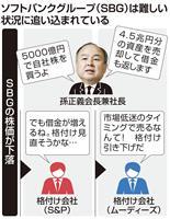 """ソフトバンクGに""""異変"""" 自社株買い、資産売却、株価乱高下…"""