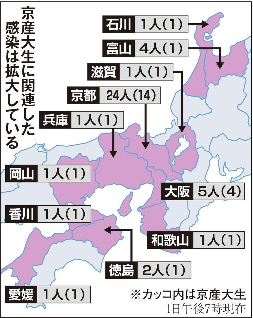 産業 大 京都