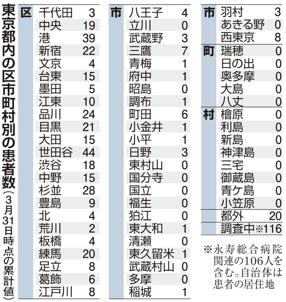 数 者 都市 感染 町村 東京 別 区