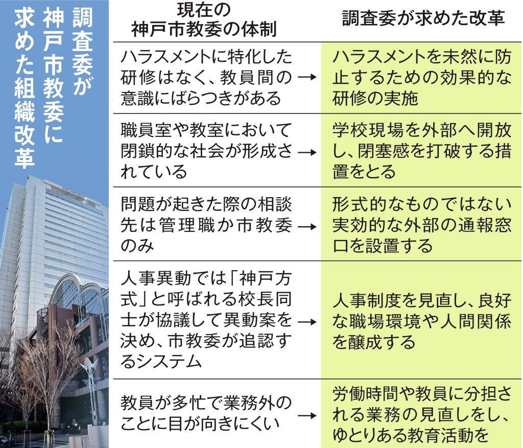 激辛カレー強要、メモ隠蔽…神戸市教委が目指す体質改善